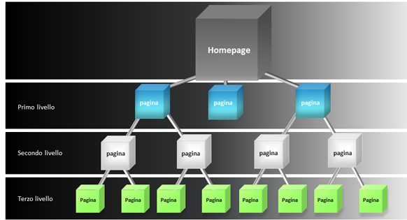 Cos'è l'architettura informativa di un sito.