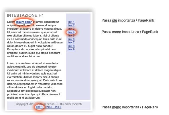 Esempio di modalità di distribuzione del PageRank tra le pagine del sito - Modello Reasonable Surfer.