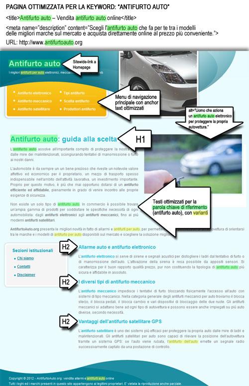 Esempio di pagina ottimizzata per la parola chiave antifurto auto.
