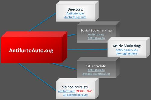 Esempio di profilo di link equilibrato per il sito dell'azienda cliente.